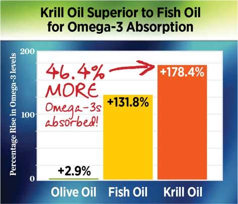 krill-oil-chart