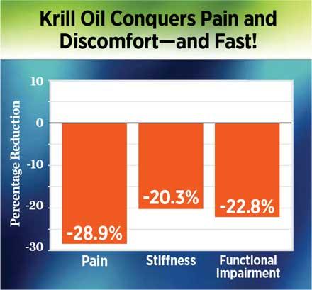 krill-oil-pain-chart