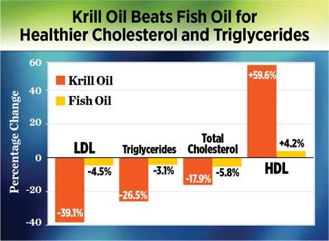 krill-v-fish-chart